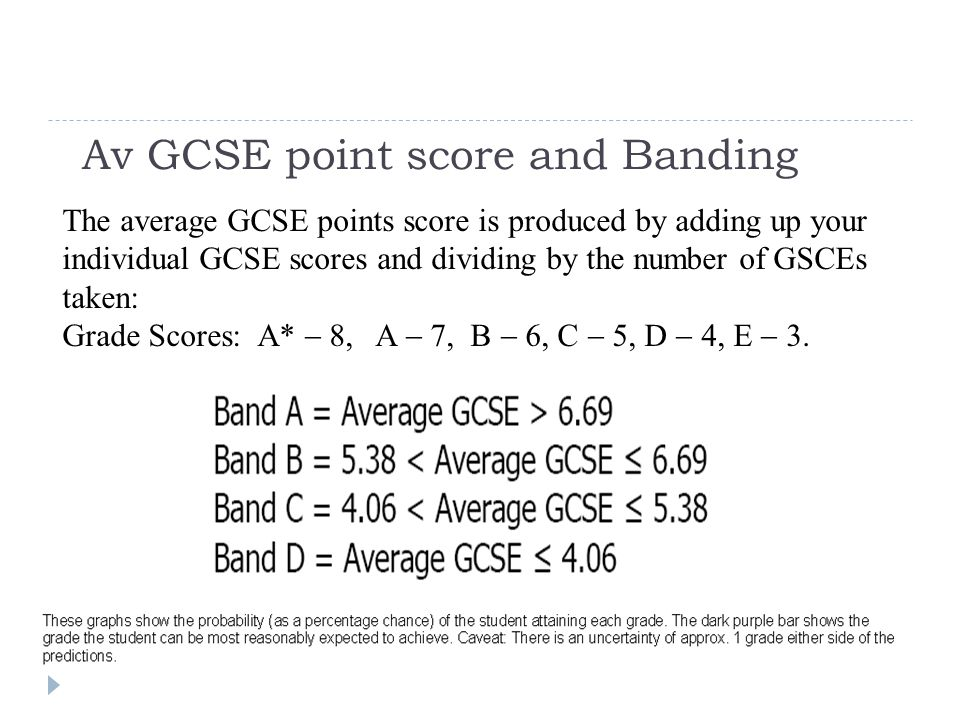 Av GCSE point score and Banding