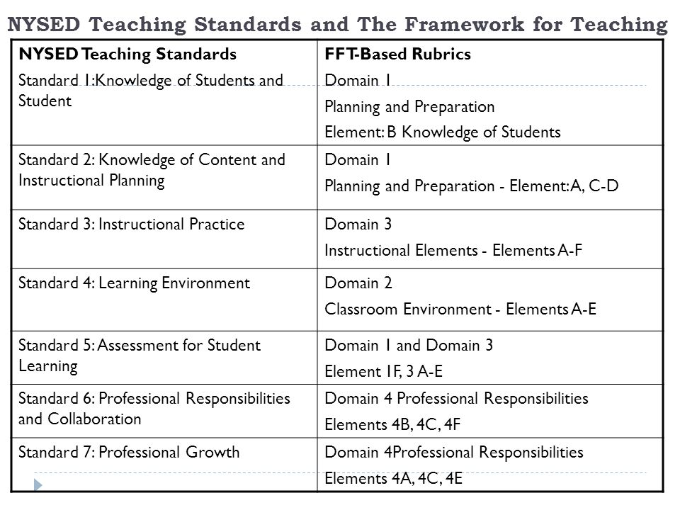 NYSED Teaching Standards and The Framework for Teaching