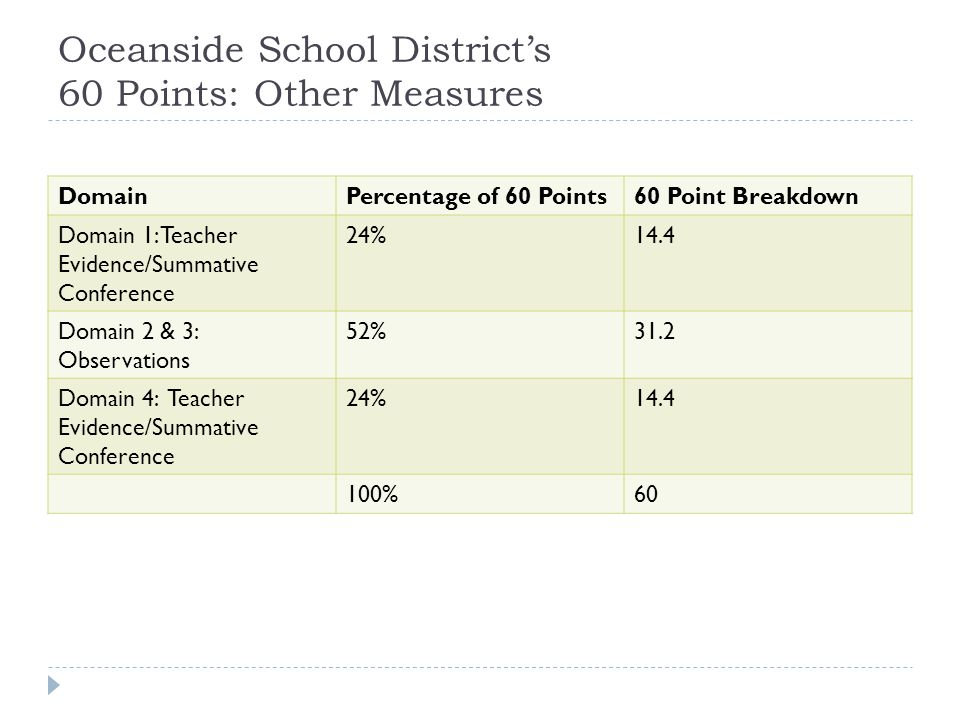 Oceanside School District's 60 Points: Other Measures