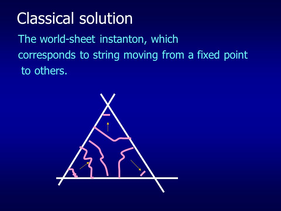 Classical solution The world-sheet instanton, which