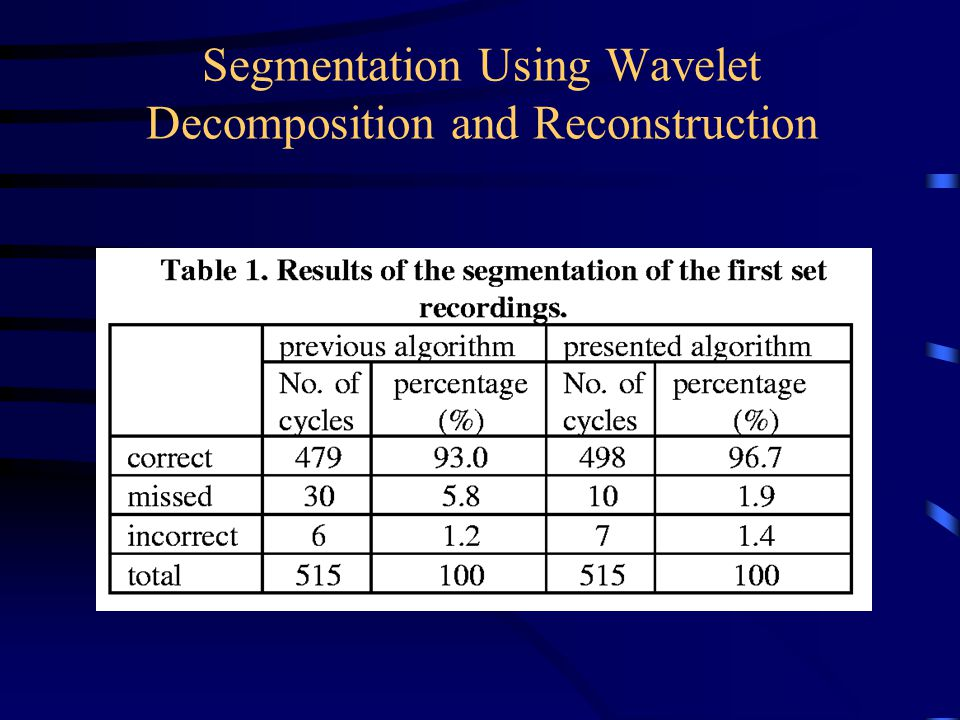 Segmentation Using Wavelet Decomposition and Reconstruction