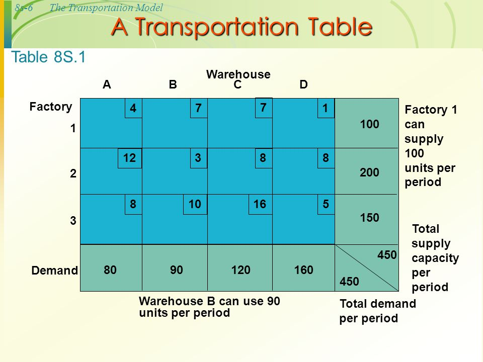 A Transportation Table