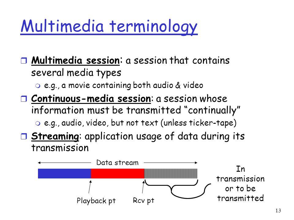 Multimedia terminology