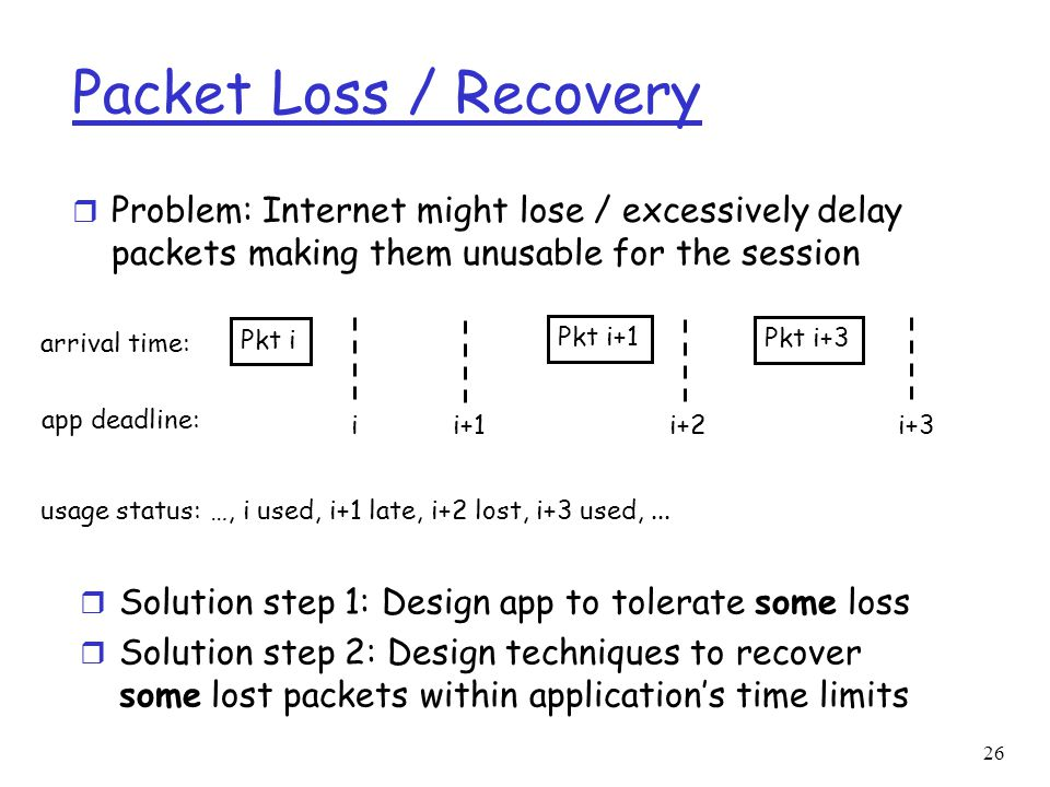 Packet Loss / Recovery Problem: Internet might lose / excessively delay packets making them unusable for the session.
