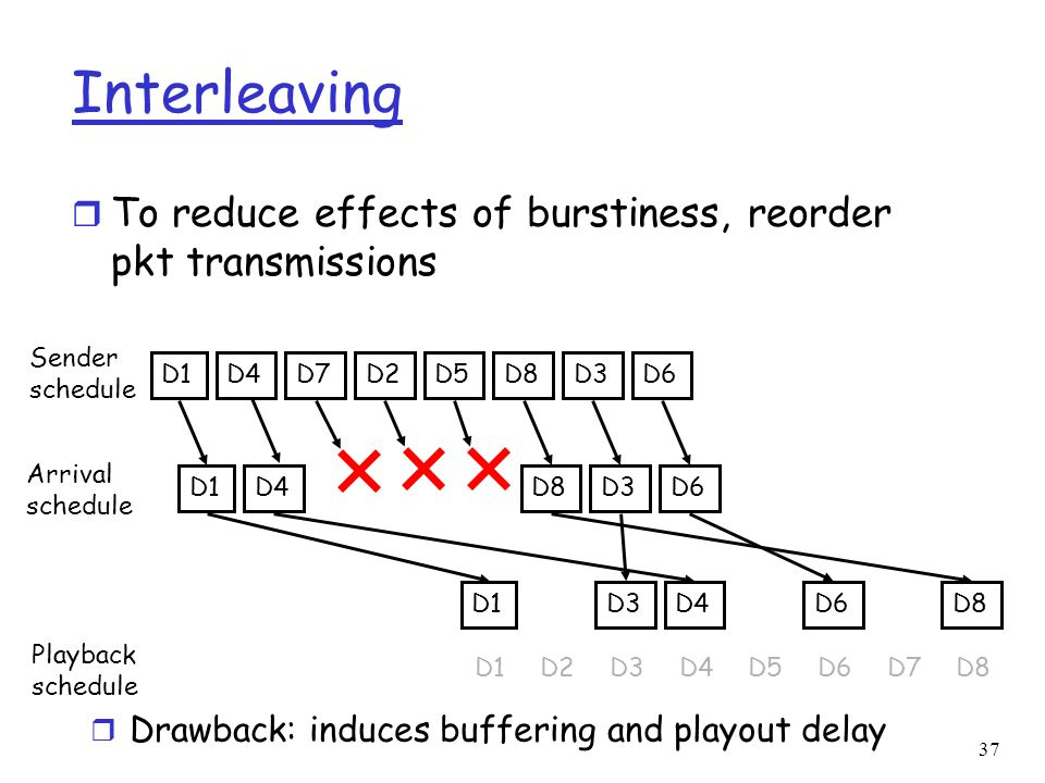 Interleaving To reduce effects of burstiness, reorder pkt transmissions. Sender schedule. D1. D4.