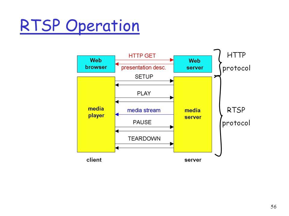 RTSP Operation HTTP protocol RTSP protocol
