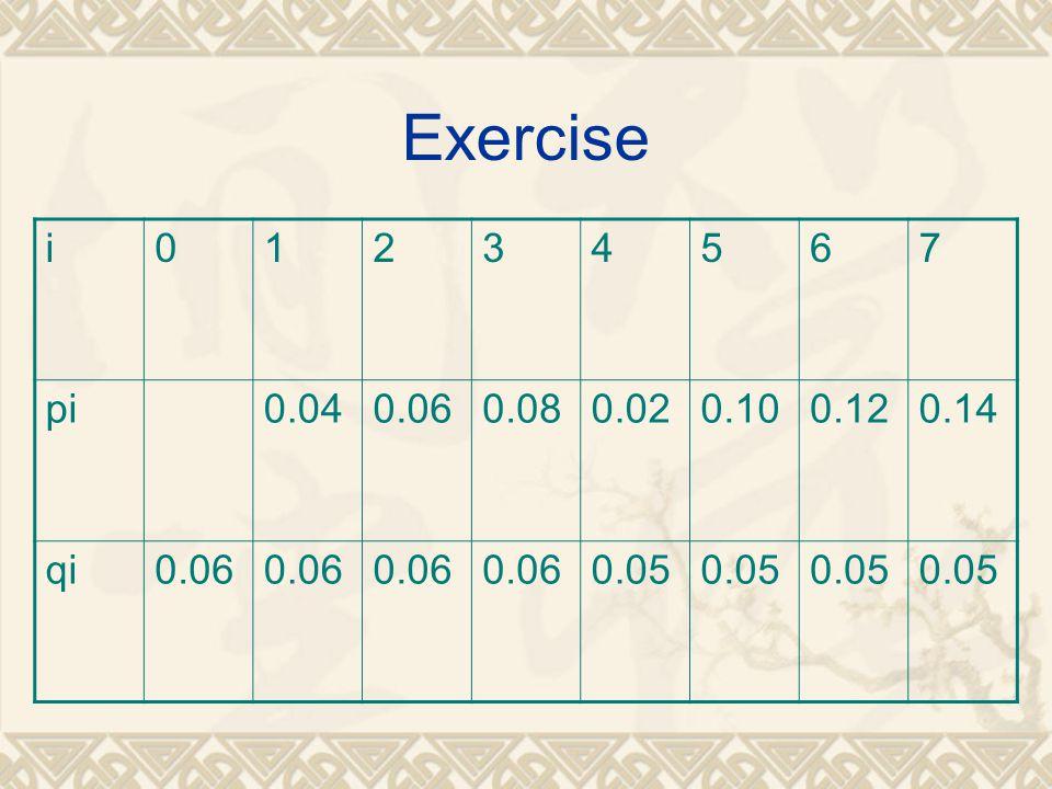 Exercise i 1 2 3 4 5 6 7 pi 0.04 0.06 0.08 0.02 0.10 0.12 0.14 qi 0.05