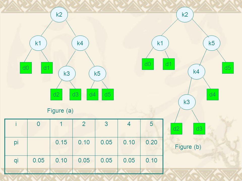 k2 k2. k1. k4. k1. k5. d0. d1. d0. d1. d5. k4. k3. k5. d2. d3. d4. d5. d4. k3. Figure (a)