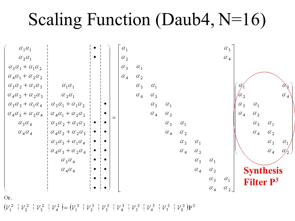 Scaling Function (Daub4, N=16)