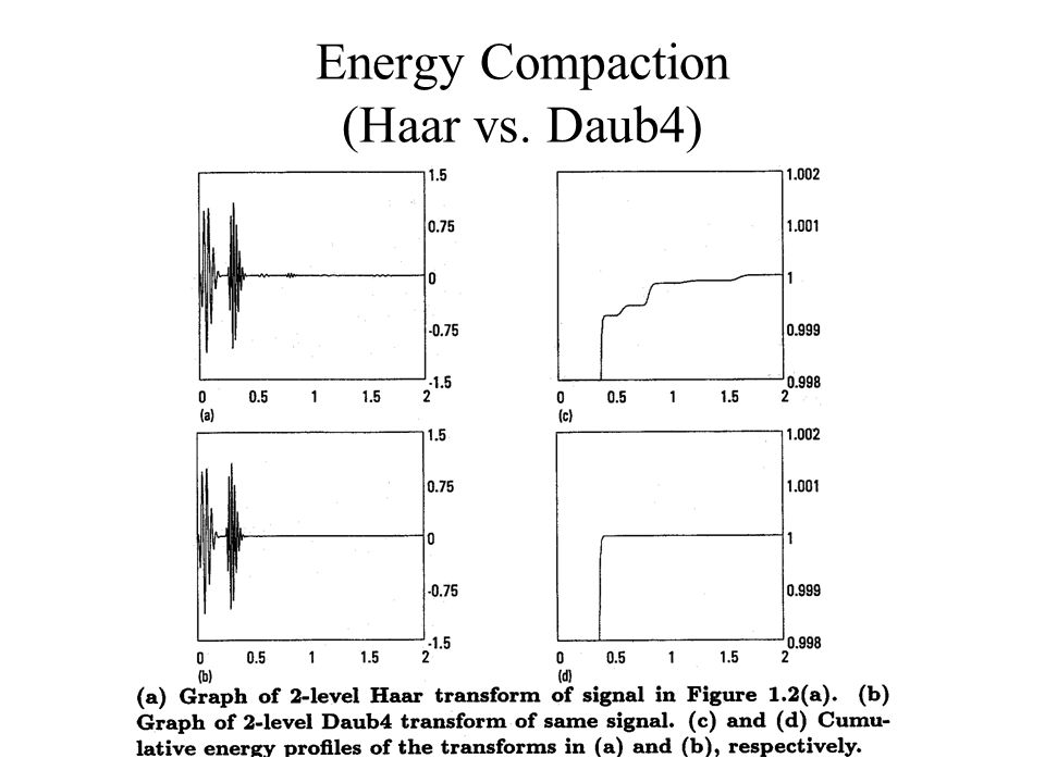 Energy Compaction (Haar vs. Daub4)