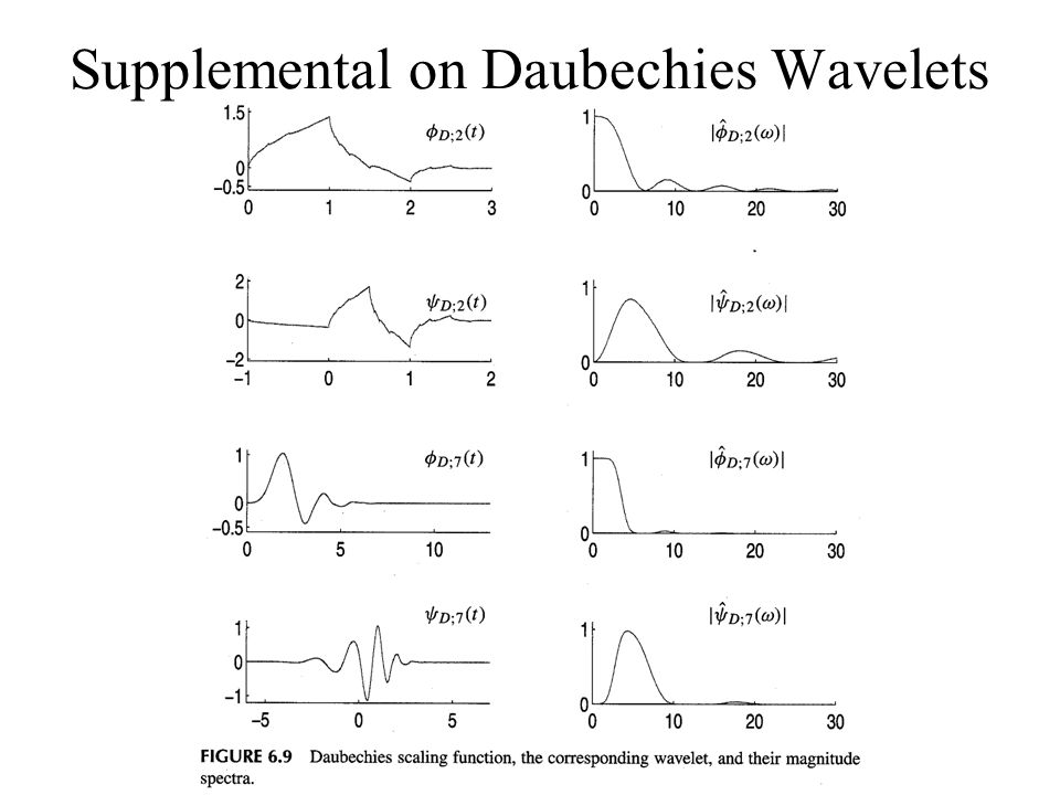 Supplemental on Daubechies Wavelets