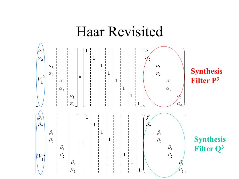 Haar Revisited Synthesis Filter P3 Synthesis Filter Q3
