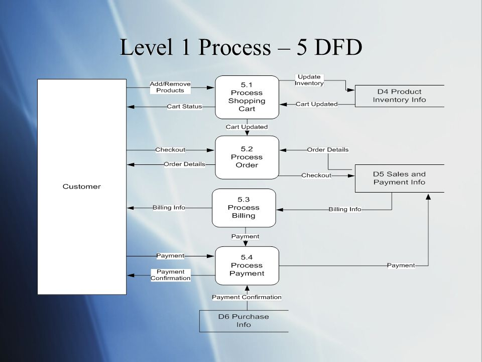 Level 1 Process – 5 DFD