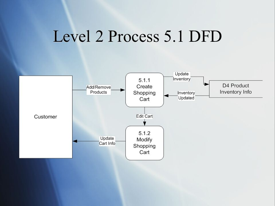 Level 2 Process 5.1 DFD