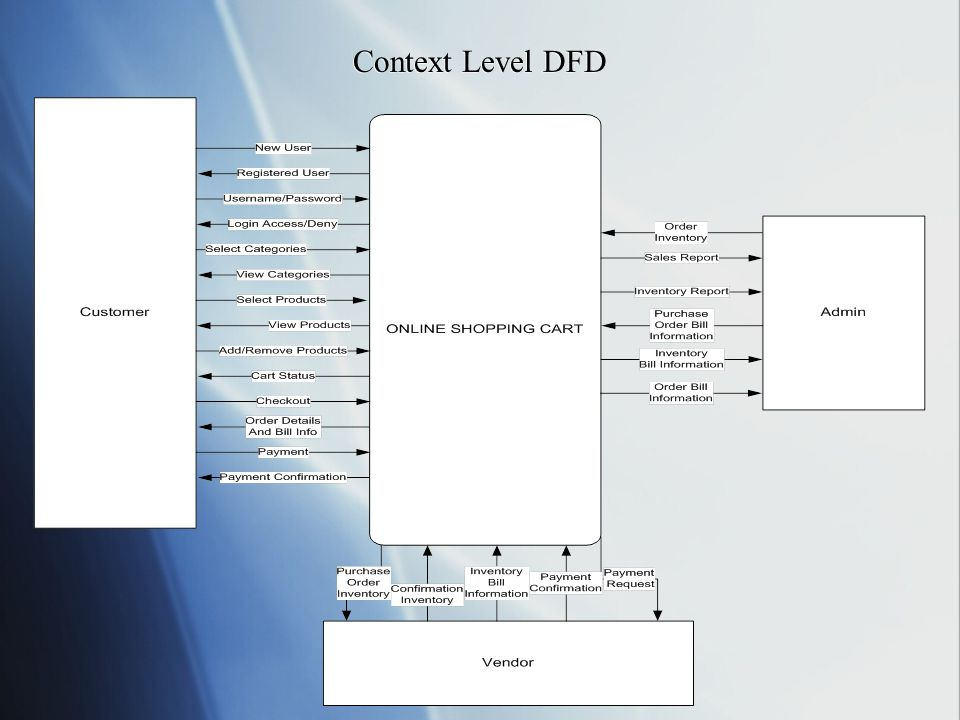 Context Level DFD