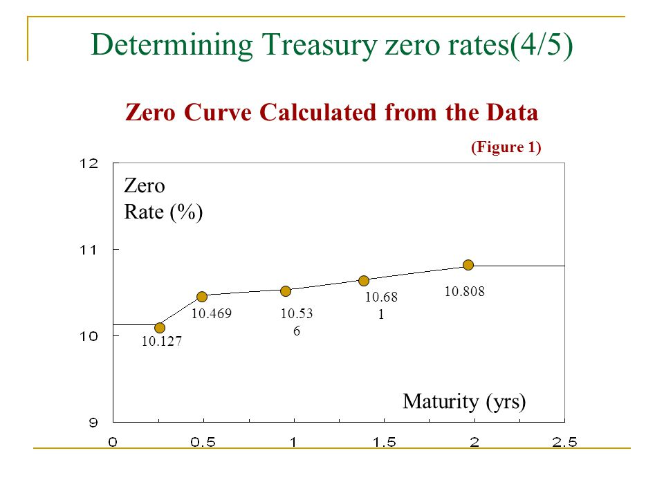 Determining Treasury zero rates(4/5)