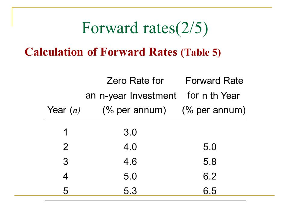 Forward rates(2/5) Calculation of Forward Rates (Table 5)