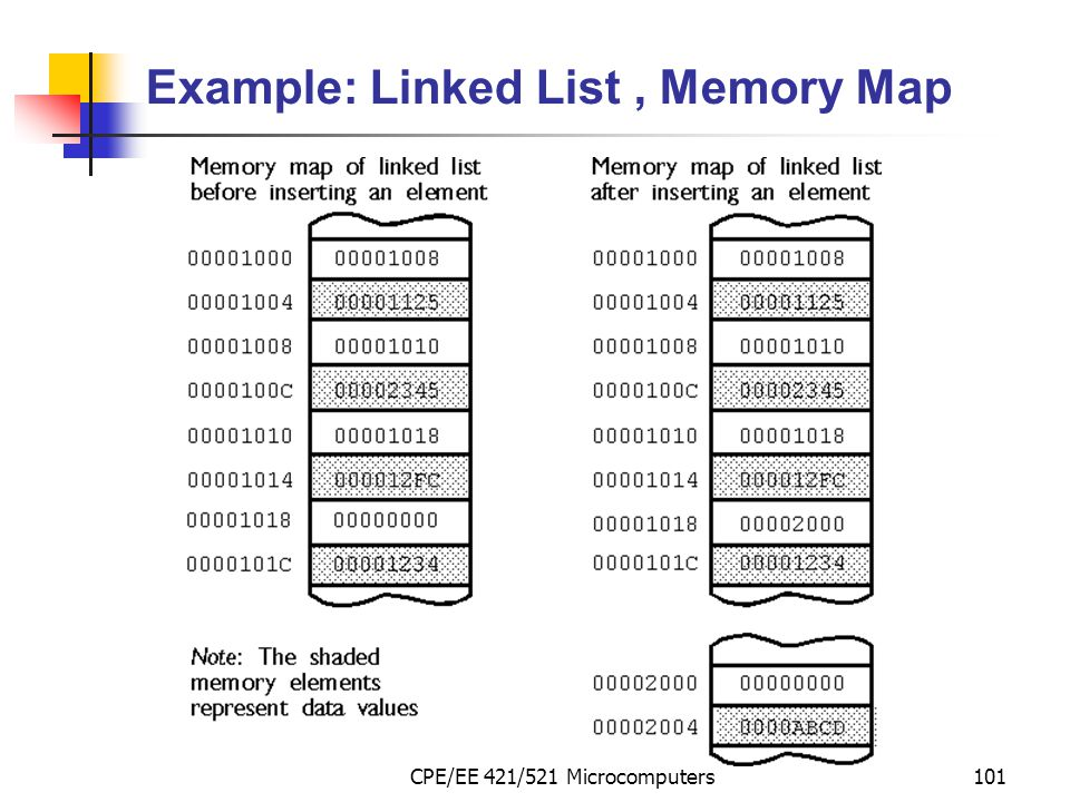 Example: Linked List , Memory Map