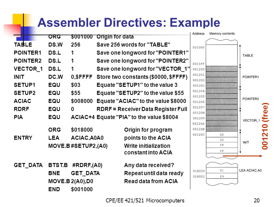 Assembler Directives: Example