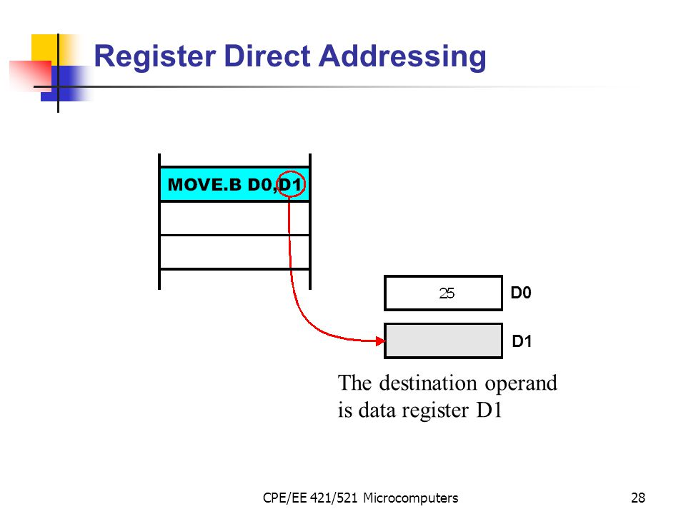 Register Direct Addressing