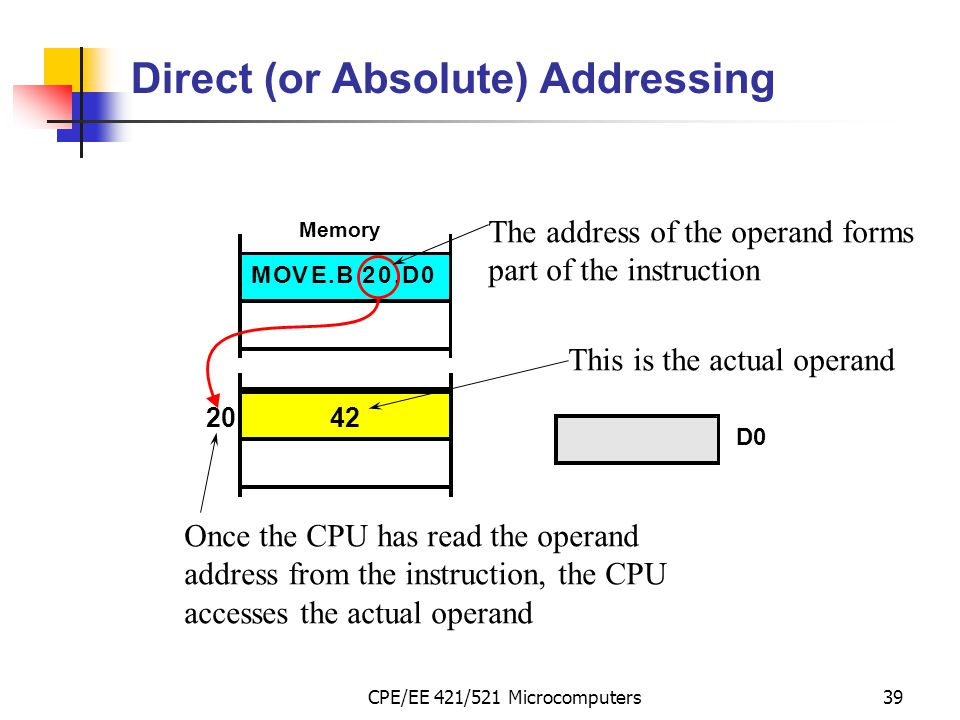 Direct (or Absolute) Addressing