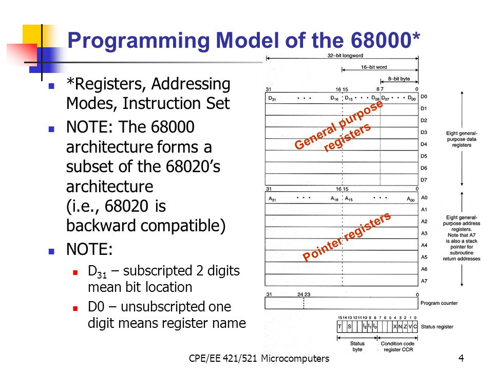 Programming Model of the 68000*