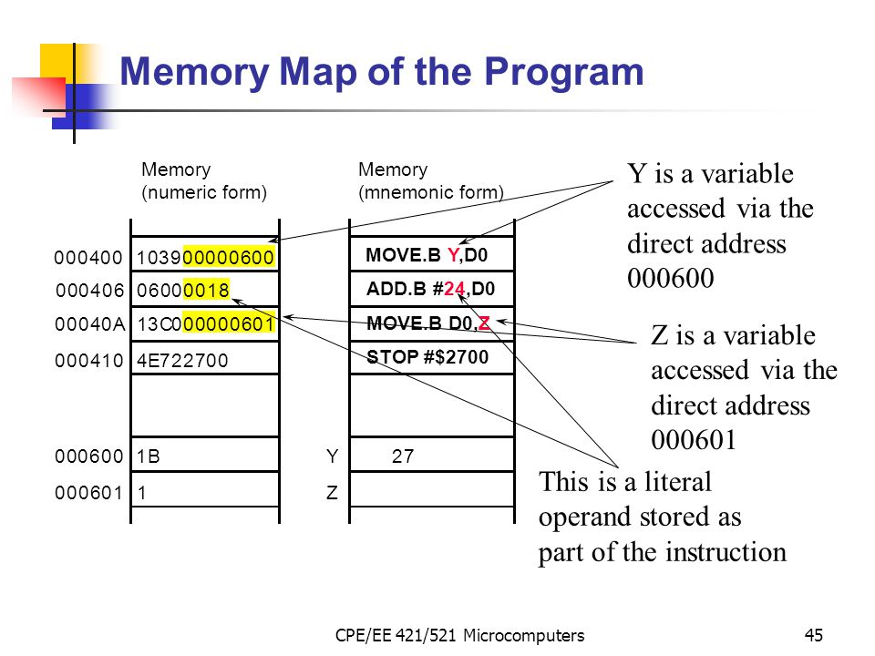 Memory Map of the Program
