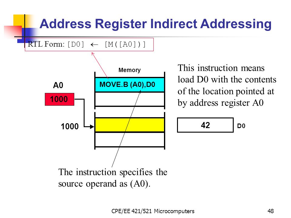 Address Register Indirect Addressing