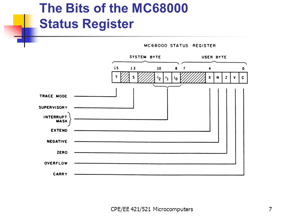 The Bits of the MC68000 Status Register