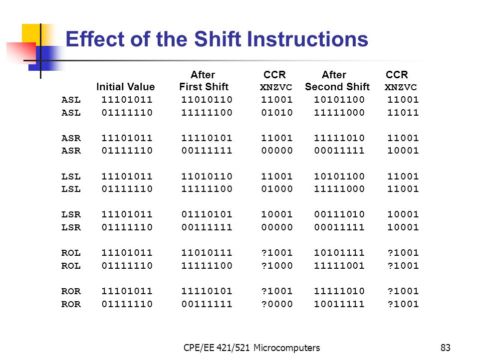 Effect of the Shift Instructions