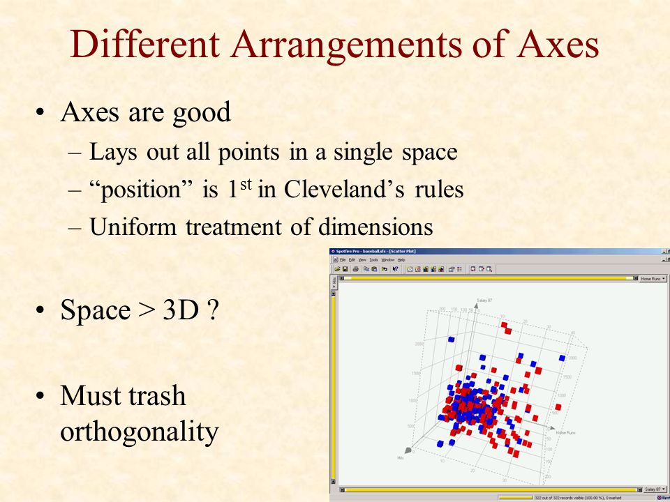 Different Arrangements of Axes