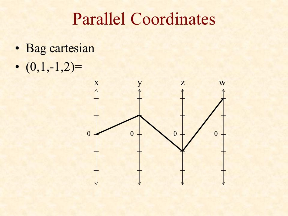 Parallel Coordinates Bag cartesian (0,1,-1,2)= x y z w