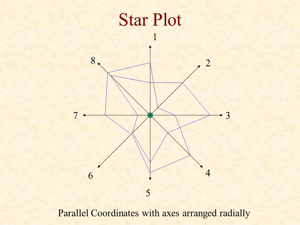 Star Plot 1 8 2 7 3 4 6 5 Parallel Coordinates with axes arranged radially