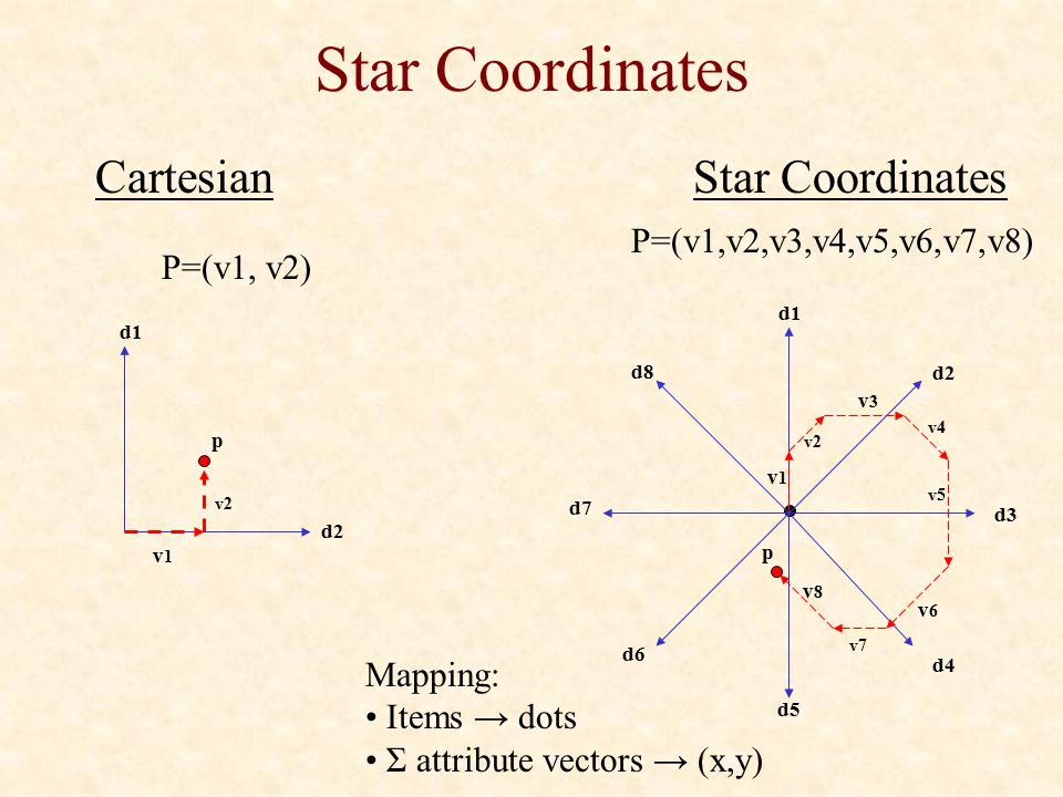 Star Coordinates Cartesian Star Coordinates