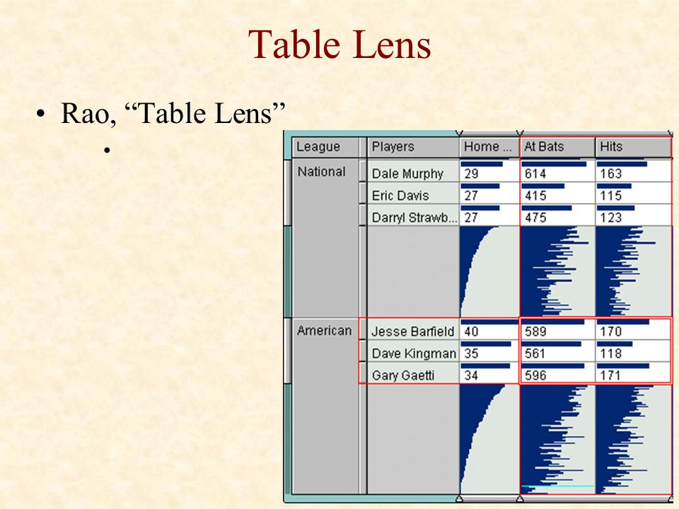 Table Lens Rao, Table Lens