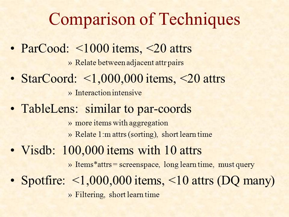 Comparison of Techniques