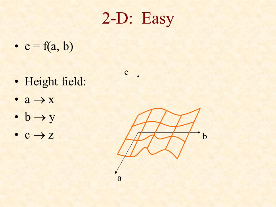 2-D: Easy c = f(a, b) Height field: a  x b  y c  z c b a