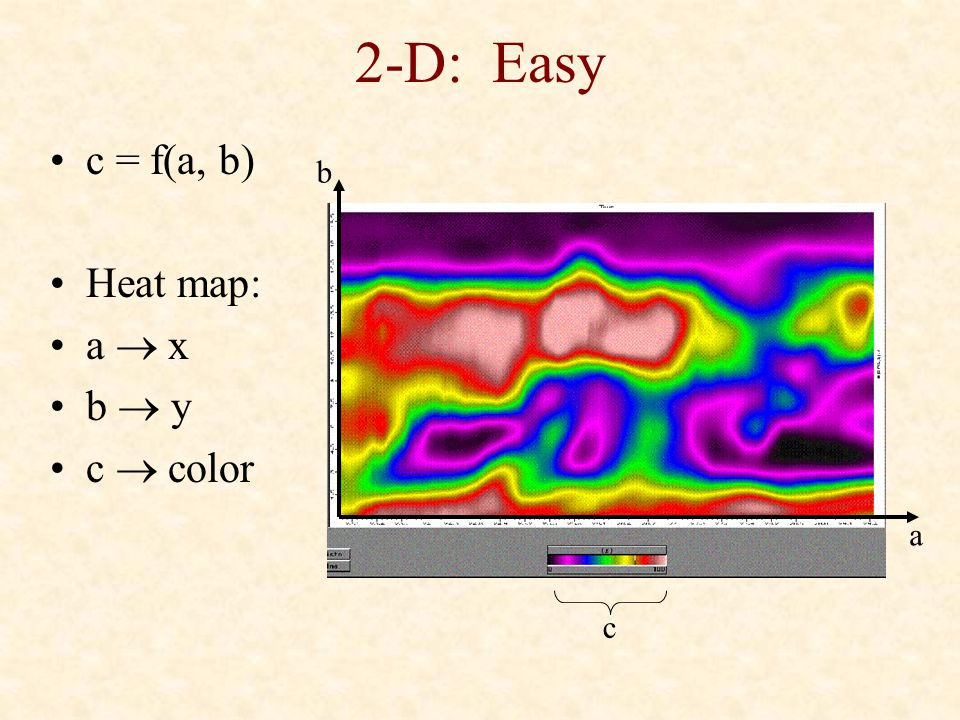 2-D: Easy c = f(a, b) Heat map: a  x b  y c  color b a c