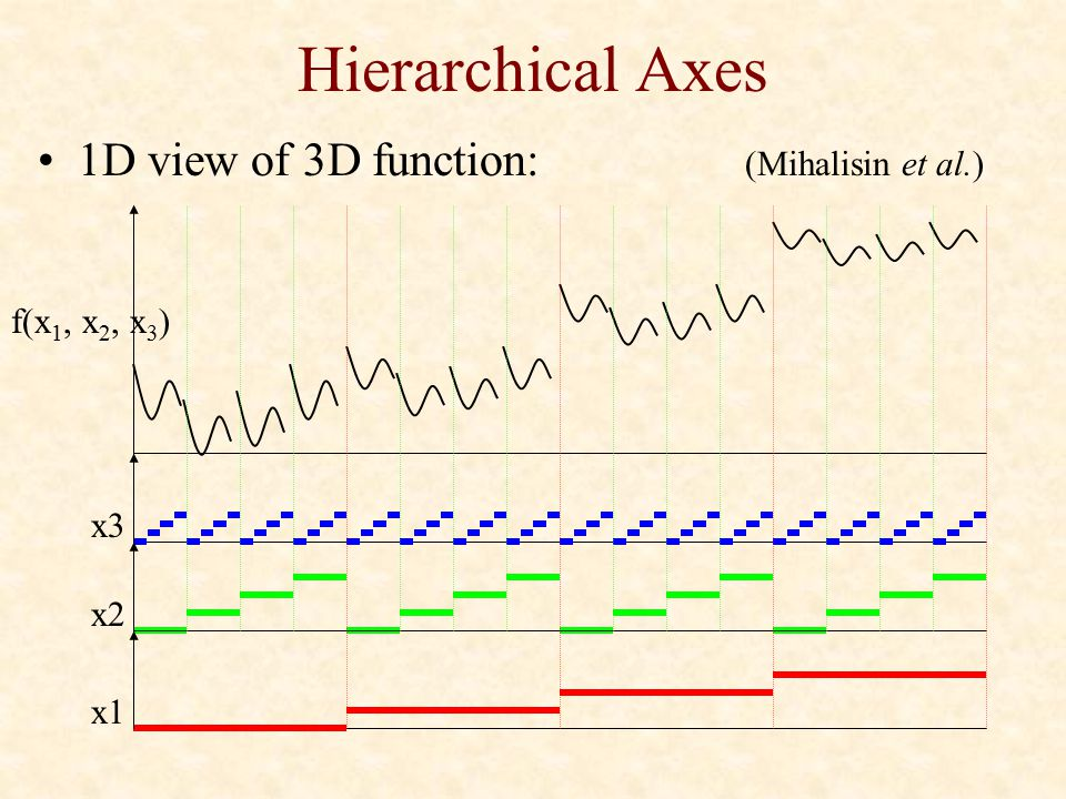 Hierarchical Axes 1D view of 3D function: (Mihalisin et al.)