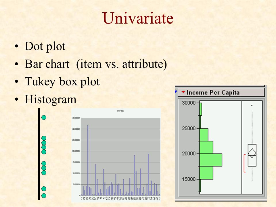 Univariate Dot plot Bar chart (item vs. attribute) Tukey box plot