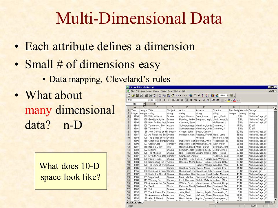 Multi-Dimensional Data