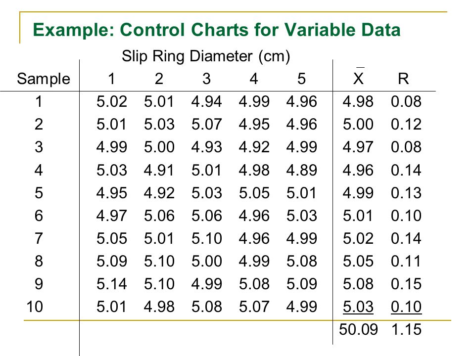 Example: Control Charts for Variable Data