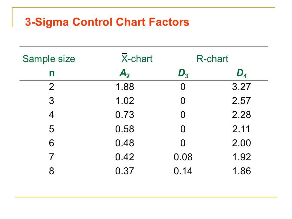3-Sigma Control Chart Factors