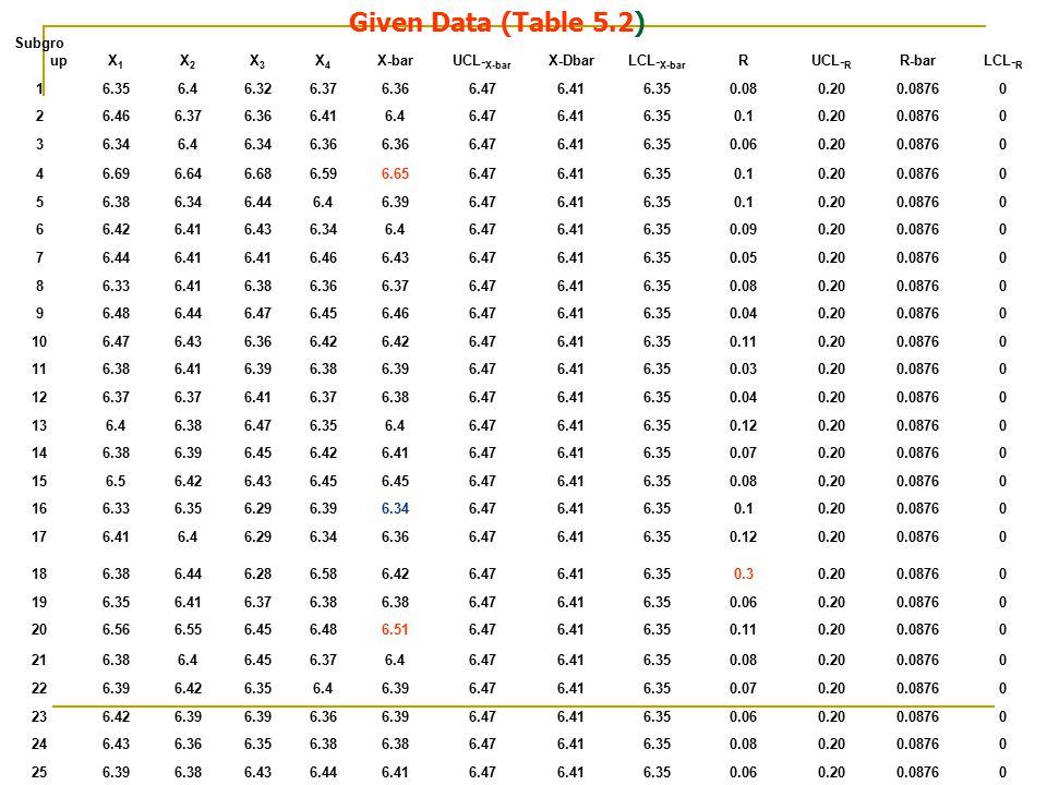 Given Data (Table 5.2) Subgroup X1 X2 X3 X4 X-bar UCL-X-bar X-Dbar