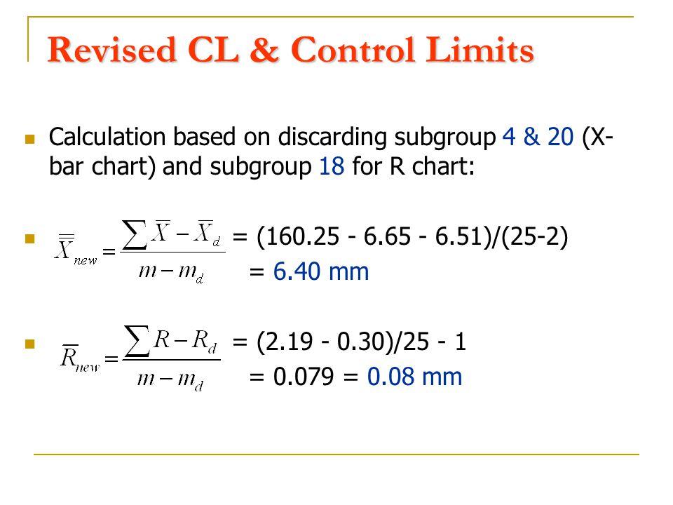 Revised CL & Control Limits