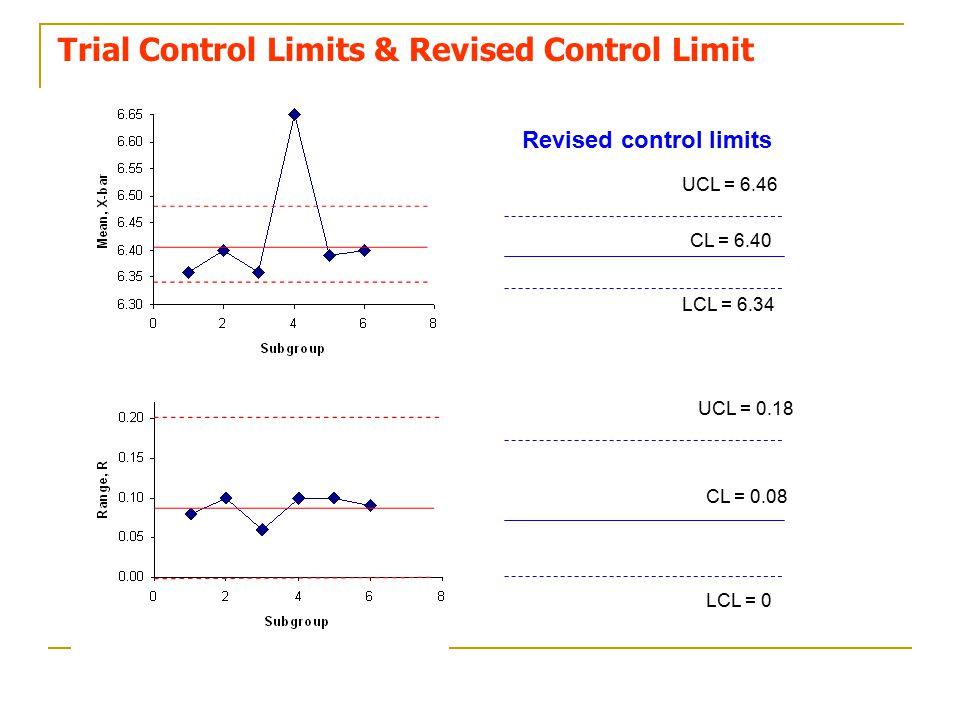 Trial Control Limits & Revised Control Limit