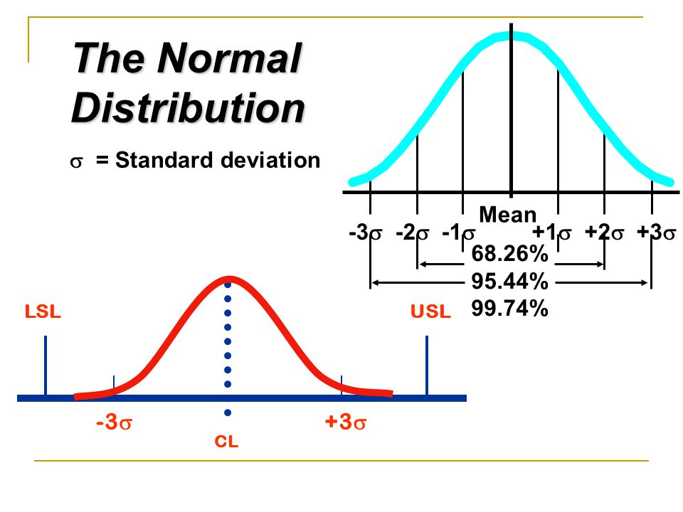 The Normal Distribution -3 -2 -1 +1 +2 +3 Mean 68.26% 95.44%