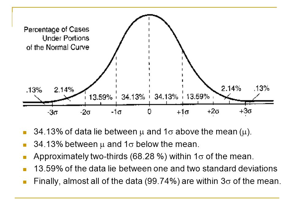 34.13% of data lie between  and 1 above the mean ().