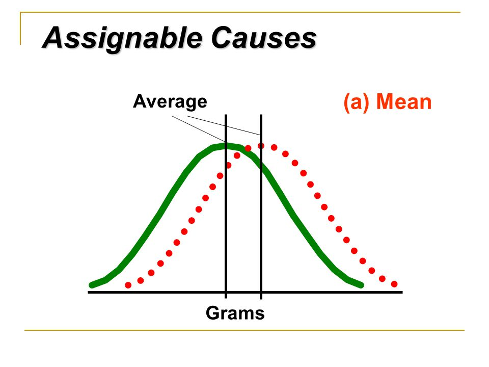 Assignable Causes (a) Mean Average Grams 4/11/2017