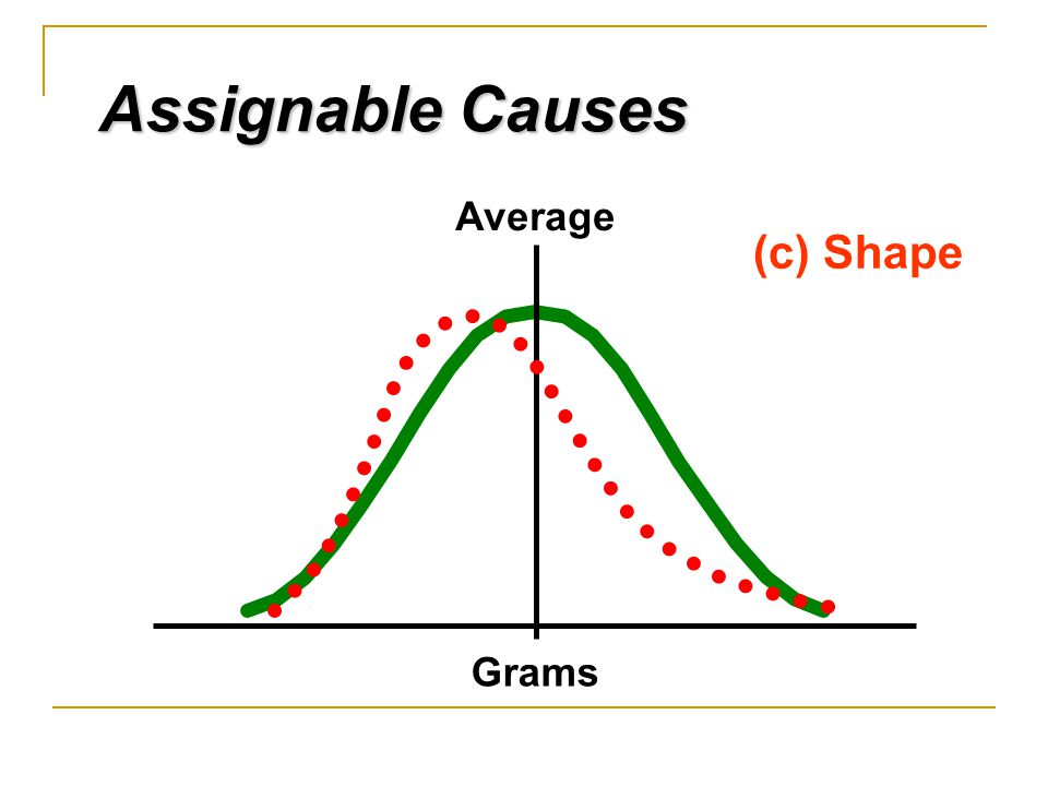 Assignable Causes (c) Shape Average Grams 4/11/2017